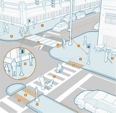 This is an illustration of an intersection showing various accessible facilities. These include sidewalks clear of obstructions, high-visibility striped crosswalks with curb ramps, raised crosswalks, curb extensions, detectable warning surfaces at curb ramps, landing and turning spaces at curb ramps, and pedestrian pushbutton signals on the sidewalks and in pedestrian refuge islands in the median.