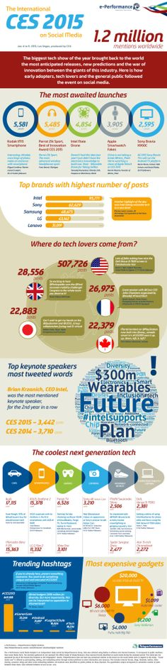 CES 2015, that took place in Las Vegas, USA, unveiled the latest trends in technology and gathered over 1,164,788 mentions on social media. Entrepreneurs, public speakers, technology correspondents, and tech lovers from all over the world actively endorsed their favorite tech gadgets.
