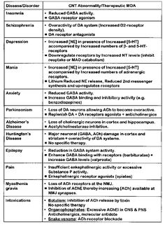Tables, pictures, and graphs that helps with learning about neurotransmitters and hormones that describes their role, functions, also related to disorders. Psychiatric Nurse Practitioner, Psychiatric Mental Health Nursing, Psychiatric Medications, Family Nurse Practitioner, Nursing School Notes, Nursing Schools, Pharmacy School, Medical School, Nursing Tips