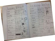 A student's Vocabulary Notebook of Tier 2 vocabulary words...in the 3 column template of Word, Student Friendly Definition (not dictionary) and Non-Linguistic Representation