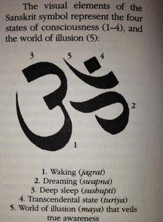 Los elementos visuales del símbolo en sánscrito [para Om] representan los cuatro estados de la conciencia (1-4) y el mundo de la ilusión (5) 1. Despertar (jagrat) 2. Soñar (swapna) 3. Sueño profundo (sushupti) 4. Estado trascendental (tutiya) 5. El mundo de la ilusión (maya) que tiende un velo sobre la iluminación verdadera.