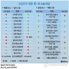 삼성전자-애플 한·미 소송 비교    애플-삼성간 소송의 또 다른 핵심 쟁점이었던 필수표준 특허 문제에 대해서도 한국 법원 재판부와 미국 법원 배심원단은 서로 엇갈린 판단을 내놓았다.