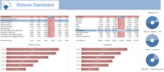 Free Excel Dashboard Examples and Template Files — Excel Dashboards VBA and Dashboard Reports, Excel Dashboard Templates, Dashboard Examples, Microsoft Excel, 49er, Technical Analysis, Dashboards, Data Visualization, Bar Chart