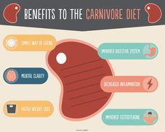 The carnivore diet is a zero-carb, all-meat diet started by Dr. Shawn Baker that's popular in the low-carb and keto communities. Should you try carnivore? Meat Diet, Diet Food List, Paleo Diet, Diet Tips, Ketogenic Diet, Keto Foods, Diet Recipes, Healthy Recipes, Healthy Eats