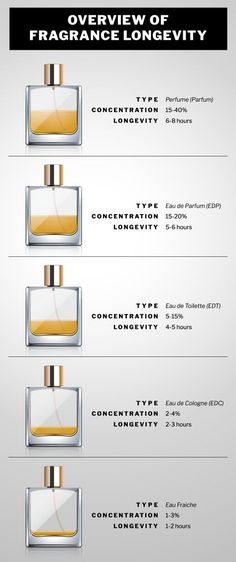 What's the difference between perfume, cologne, EDT, EDP, and Eau Fraiche? An infographic explaining the concentrations and longevity of fragrance type. Read more here: https://dapperconfidential.com/perfume-or-cologne-what-is-the-difference/
