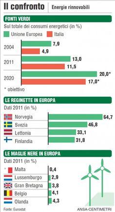 Energie rinnovabili: nel 2011 il 13% dei consumi dell'Unione Europea è stato da fonti pulite