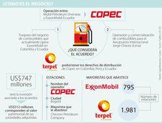 Copec reordena el sector de lubricantes regional Regional, International Airport