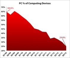 Is the PC dead?  Once 65% of all computing devices, the PC now is under 25% share.  How's your mobile?