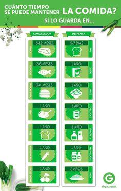 Algunos alimentos deben mantenerse en el refrigerador para ayudar a detener el crecimiento de bacterias. Dentro de este grupo se incluyen los alimentos frescos, los alimentos cocinados y los comestibles listos para el consumo, como postres y carnes cocidas. También existen alimentos que aguantan algo más y no requieren frío como los alimentos enlatados, las legumbres o la pasta …