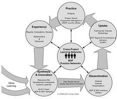Knowledge Management Portal Knowledge Management, Big Data, Portal, Organizing, Hacks, Business, Store, Business Illustration, Tips