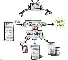 Crisp's Blog » Stop Starting, Start Finishing! My slides on how to improve your life.