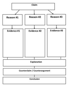 This is a graphic organizer for an argumentative essay. Students can use this to identify components of the argumentative article, formulate an argumentative writing assignment, use this for analyzing. Can be used in different classes. Essay Writing Skills, Writing Promps, Writing Assignments, Persuasive Writing, Teaching Writing, Narrative Essay, Argumentative Essay Outline, Problem Solution Essay, College Essay