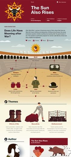 The Sun Also Rises infographic