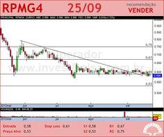 PET MANGUINH - RPMG4 - 25/09/2012 #RPMG4 #analises #bovespa
