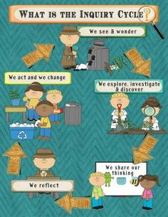 IB PYP Inquiry Poster & Bulletin Board Set-Detective Theme in Teal for US Paper |