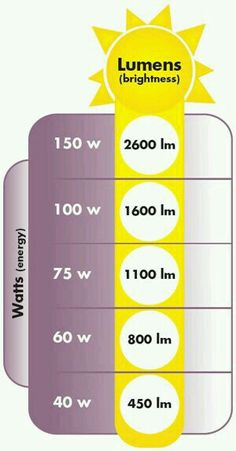 LED Lighting Lumen brightness chart.