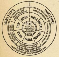 Bauhaus educational plan by Walter Gropius, 1923