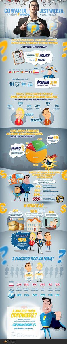 Wiedza finansowa Polaków