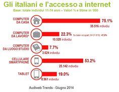 Gli Italiani connessi a internet