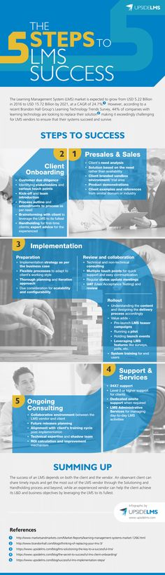 5 Steps to LMS Success Infographic - http://elearninginfographics.com/5-steps-lms-success-infographic/