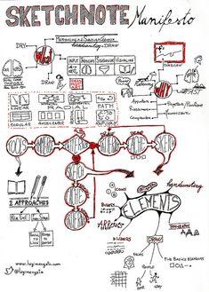 SketchNote Manifesto by Luigi Mengato, via Flickr