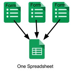 Multiple Forms One Spreadsheet Behavior Form Spreadsheets Google Docs, Google Drive, Teaching Technology, Educational Technology, Technology Integration, Google Classroom, Classroom Ideas, Google Tricks, Instructional Technology