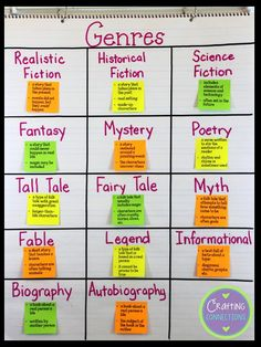 001 Genres of Fiction Anchor Chart Reading Pinterest