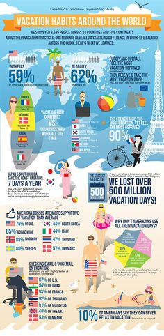 Are You Vacation Deprived? Interesting study and infographic about vacation habits around the world: http://www.offtoseetheworld.net/are-you-vacation-deprived/