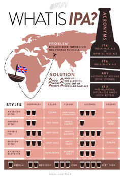 """IPA (India Pale Ale) :- - - - These days there are five distinct kinds of IPA: American, English, Belgian, Black and Double/Triple/Quadruple. (""""What is IPA?"""" graphic.)"""