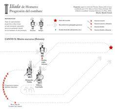 """Algunos esquemas sobre la Ilíada de Homero. Aquí: la """"Dolonía"""", una misión nocturna de Odiseo (Ulises) y Diómedes."""