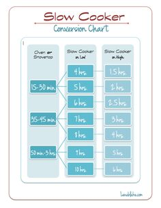 Slow Cooker Conversion Chart - nice to know how to swap out stove for slow cooker and vice versa (Baking Tips Crock Pot) Crock Pot Slow Cooker, Crock Pot Cooking, Cooking Time, Slow Cooker Recipes, Crockpot Recipes, Cooking Recipes, Crockpot Cook Times, Slow Cooker Times, Cooking Stuff