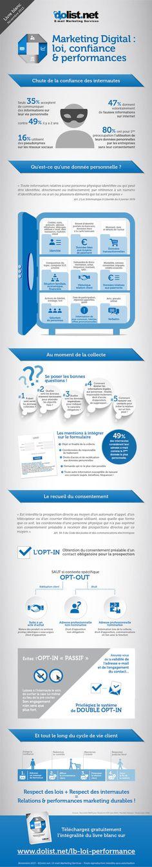 Marketing Digital : loi, confiance & performances