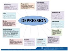 spectracell nutrient charts | Below is a list of various nutrients that affect a person affected ...