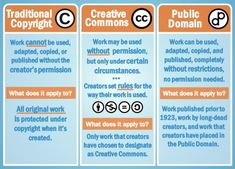 Traditional copyright vs public domain vs Creative Commons