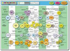 Historia de las ciencias de la complejidad