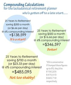 Compounding calculations for retirement planning. Retirement, Saving for Retirement