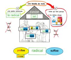 Famille de mots, préfixes, suffixes Cycle 3, Culture, French, Word Families, Meanings Of Words, Mental Map, Spelling, Vocabulary, Learning