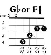 Fine F Chord Ukulele Vignette Basic Guitar Chords For Beginners