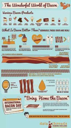 Bacon #Bacon #BaconLover