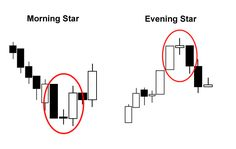 You can use Japanese Candlesticks and patterns to trade forex market. We have explained major Japanese Candlestick and Patterns Forex Trading Basics, Forex Trading System, Candlestick Chart, Online Trading, Morning Star, Day Trader, Marketing Quotes, Financial Markets, Technical Analysis