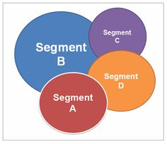 Q&A - What is market segmentation?