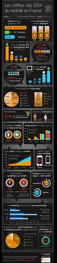 Les chiffres-clés 2014 du Mobile en France