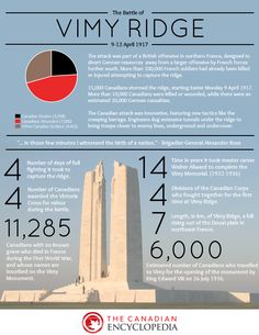 Vimy Ridge primer for 98th anniversary of start of Canada's most significant battle. #VimyDay2015 https://www.historicacanada.ca/blog/vimy-ridge-infographic/