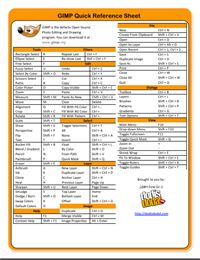 GIMP Hotkeys–Keyboard Shortcut Quick Reference Cheat Sheet