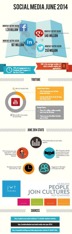 The State of Social Media in June 2014 [INFOGRAPHIC]