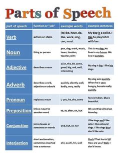 Parts of Speech. I need to give this out to my Spanish classes. Need to know parts of speech in English first. Grammar And Punctuation, Grammar Rules, Teaching Grammar, Teaching Writing, Writing Skills, Teaching English, Writing Tips, Grammar Chart, Grammar Tips