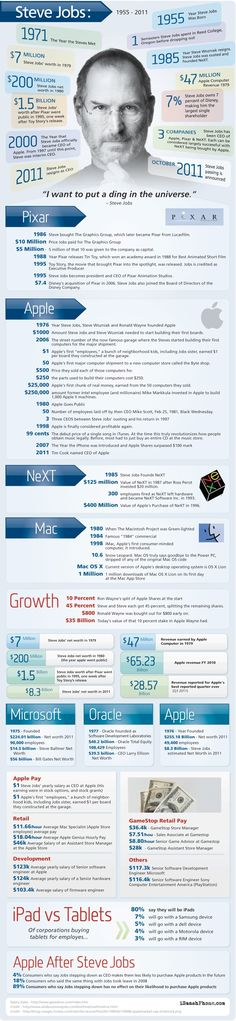 Steve Jobs Infografiken