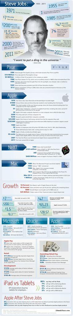 Steve Jobs - sein Leben in Zahlen.