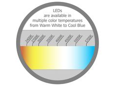 LED Lighting Fact | LEDs are offered in multiple color temperature - by Edge Lighting