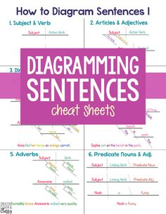 Diagramming sentences worksheets adjectives adverbs and articles how to diagram sentences diagramming sentences cheat sheet ccuart Images
